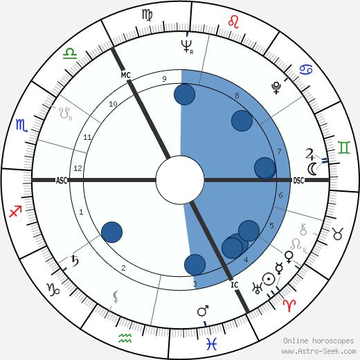 Gareth Knight wikipedia, horoscope, astrology, instagram