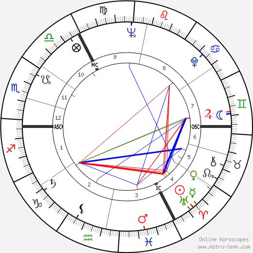 Гарет Найт Gareth Knight день рождения гороскоп, Gareth Knight Натальная карта онлайн