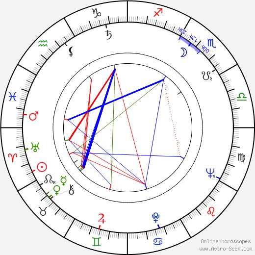 George Mikell tema natale, oroscopo, George Mikell oroscopi gratuiti, astrologia