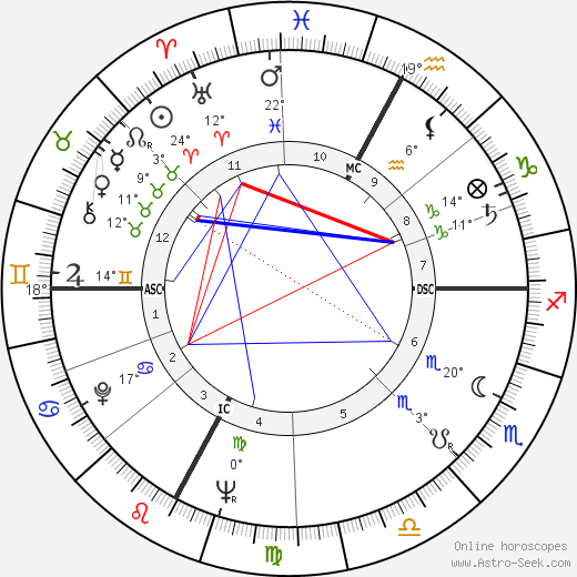 Georges Descrières birth chart, biography, wikipedia 2019, 2020