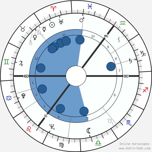 Gustave 'Bubi' Scholz wikipedia, horoscope, astrology, instagram