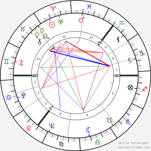 Gustave 'Bubi' Scholz birth chart, Gustave 'Bubi' Scholz astro natal horoscope, astrology