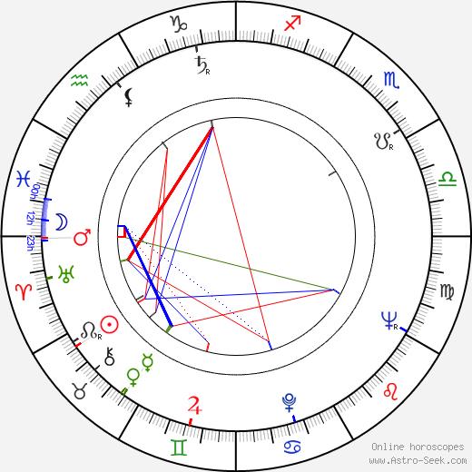 Halina Dobrowolska birth chart, Halina Dobrowolska astro natal horoscope, astrology