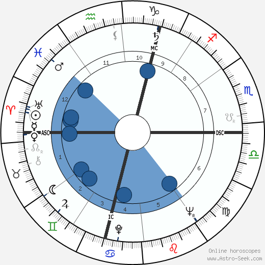 Helmut Kohl horoscope, astrology, sign, zodiac, date of birth, instagram
