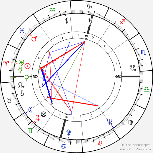 Helmut Kohl astro natal birth chart, Helmut Kohl horoscope, astrology