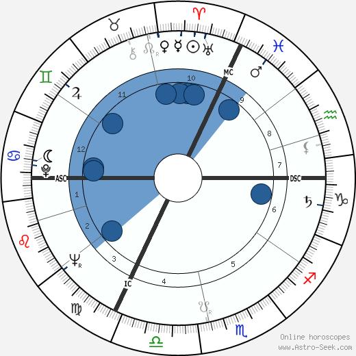 Jacques Fesch wikipedia, horoscope, astrology, instagram