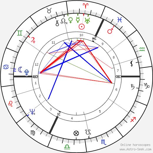 Жак Феш Jacques Fesch день рождения гороскоп, Jacques Fesch Натальная карта онлайн