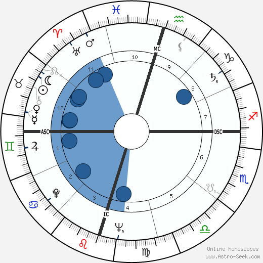 James Baker wikipedia, horoscope, astrology, instagram