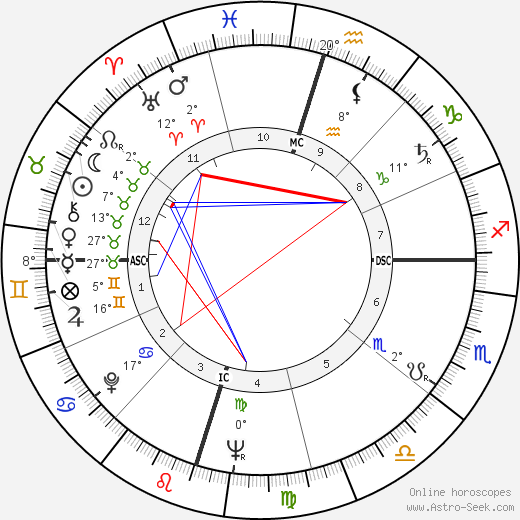 James Baker birth chart, biography, wikipedia 2018, 2019