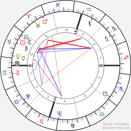 James Baker astro natal birth chart, James Baker horoscope, astrology