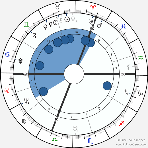 Jean Rochefort wikipedia, horoscope, astrology, instagram