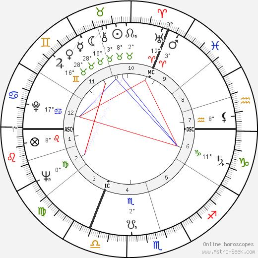 Jean Rochefort birth chart, biography, wikipedia 2018, 2019