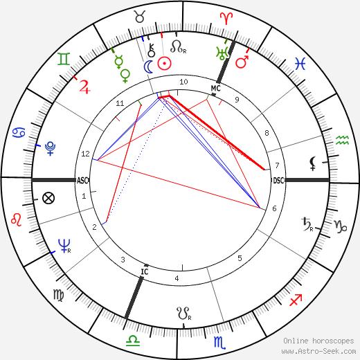 Jean Rochefort astro natal birth chart, Jean Rochefort horoscope, astrology