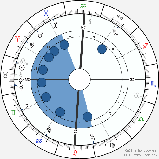 Jose Sarney wikipedia, horoscope, astrology, instagram