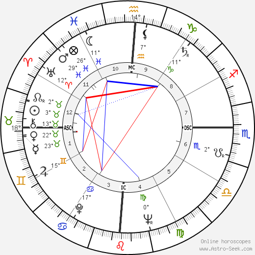 Jose Sarney birth chart, biography, wikipedia 2017, 2018