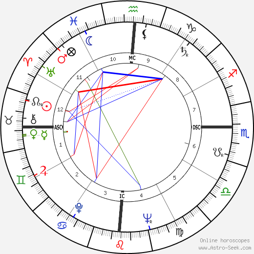 Jose Sarney astro natal birth chart, Jose Sarney horoscope, astrology