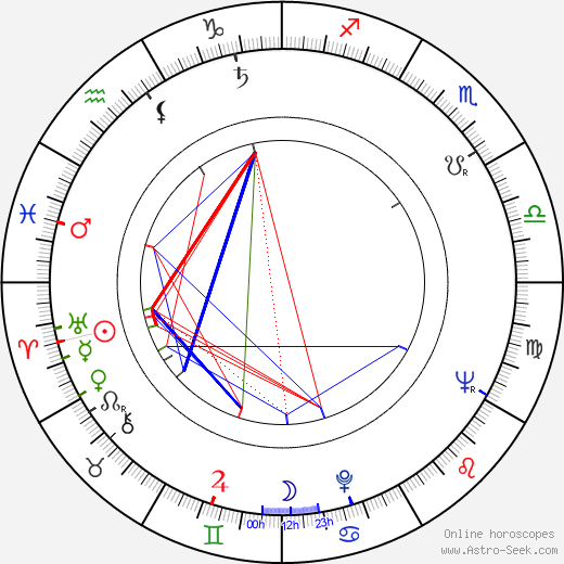 Karel Želenský astro natal birth chart, Karel Želenský horoscope, astrology