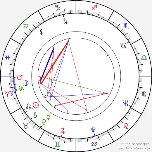 Konrad Petzold astro natal birth chart, Konrad Petzold horoscope, astrology