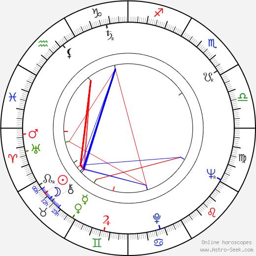 Kyoko Kishida birth chart, Kyoko Kishida astro natal horoscope, astrology