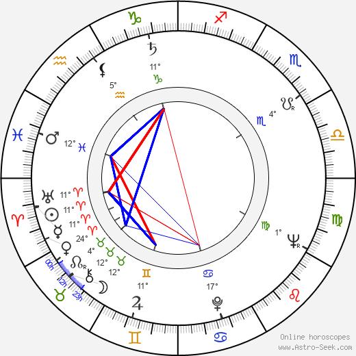 Larry Stewart birth chart, biography, wikipedia 2019, 2020