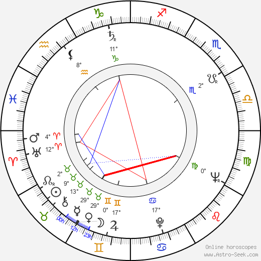 Ljuba Štíplová birth chart, biography, wikipedia 2017, 2018