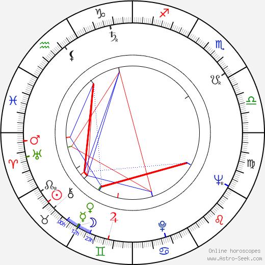 Ljuba Štíplová astro natal birth chart, Ljuba Štíplová horoscope, astrology