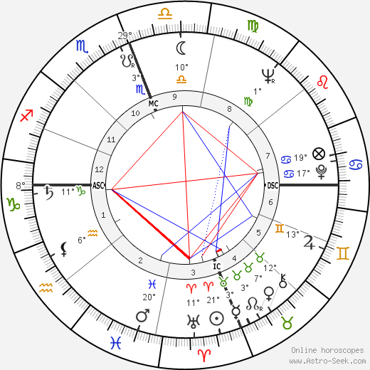 Manuel Neri birth chart, biography, wikipedia 2019, 2020