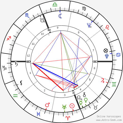 Manuel Neri birth chart, Manuel Neri astro natal horoscope, astrology