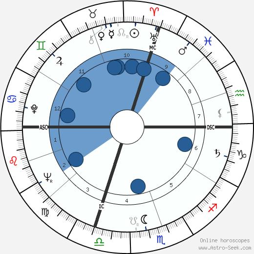 Marco Formentini wikipedia, horoscope, astrology, instagram