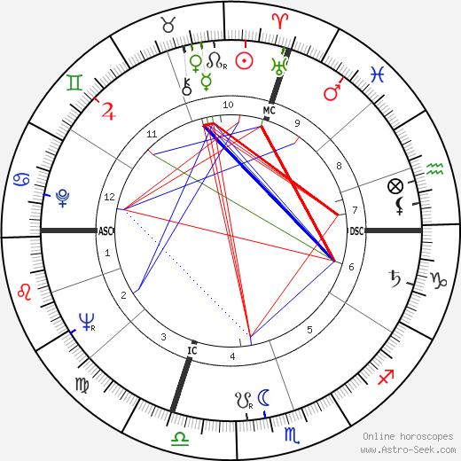 Marco Formentini tema natale, oroscopo, Marco Formentini oroscopi gratuiti, astrologia
