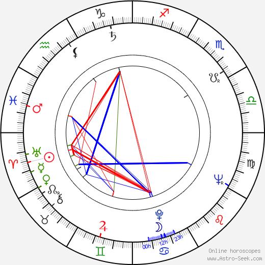 Milan Schulz tema natale, oroscopo, Milan Schulz oroscopi gratuiti, astrologia