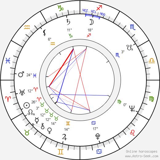Nina Krachkovskaya birth chart, biography, wikipedia 2019, 2020
