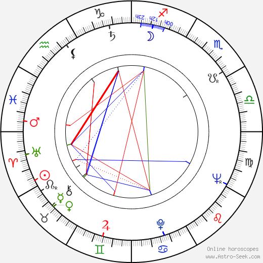 Nina Krachkovskaya astro natal birth chart, Nina Krachkovskaya horoscope, astrology