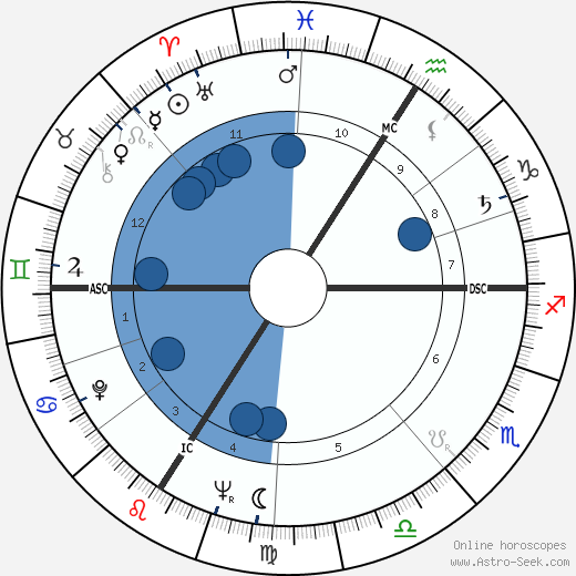 Patrice Hugues wikipedia, horoscope, astrology, instagram