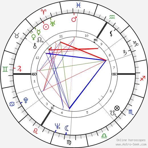 Patrice Hugues день рождения гороскоп, Patrice Hugues Натальная карта онлайн