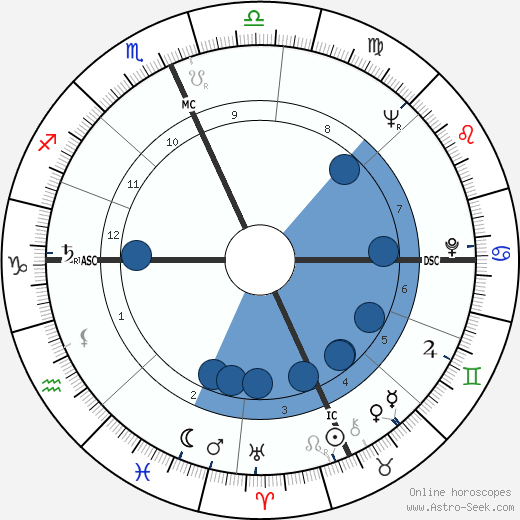 Paul Mazursky wikipedia, horoscope, astrology, instagram