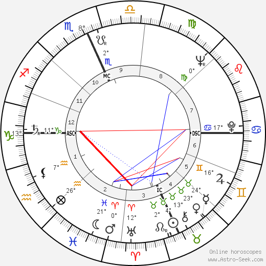 Paul Mazursky birth chart, biography, wikipedia 2018, 2019