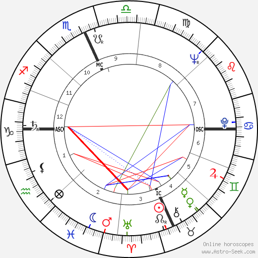 Paul Mazursky astro natal birth chart, Paul Mazursky horoscope, astrology
