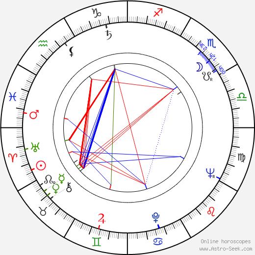 Raymond Danon birth chart, Raymond Danon astro natal horoscope, astrology