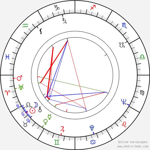 Richard C. Sarafian birth chart, Richard C. Sarafian astro natal horoscope, astrology