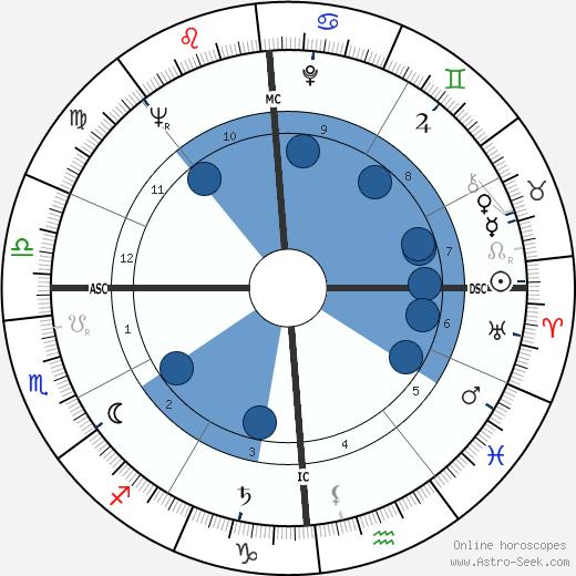 Richard Davis wikipedia, horoscope, astrology, instagram