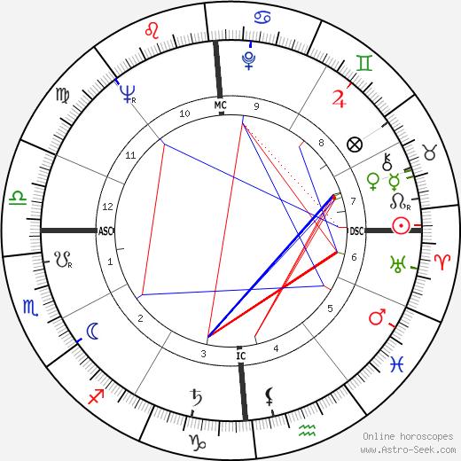 Richard Davis день рождения гороскоп, Richard Davis Натальная карта онлайн