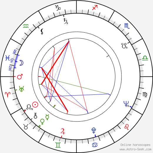 Richard Donner astro natal birth chart, Richard Donner horoscope, astrology