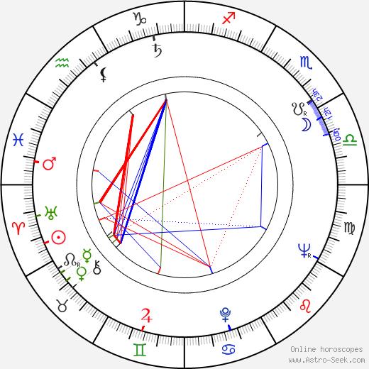 Серджиу Николаеску Sergiu Nicolaescu день рождения гороскоп, Sergiu Nicolaescu Натальная карта онлайн