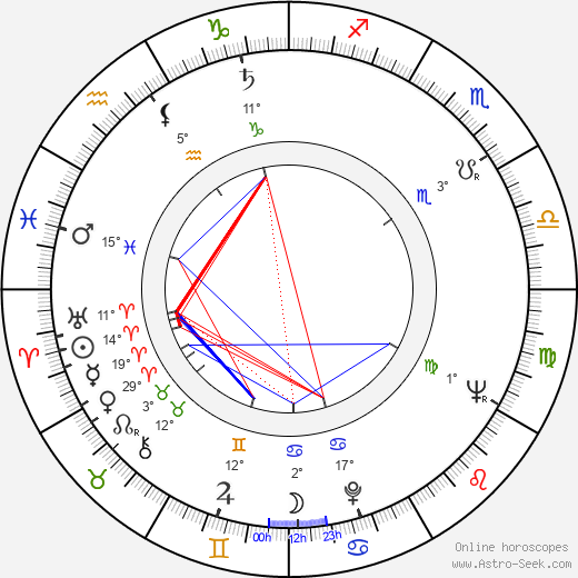 Sonja Korenčiová-Poloniová birth chart, biography, wikipedia 2019, 2020