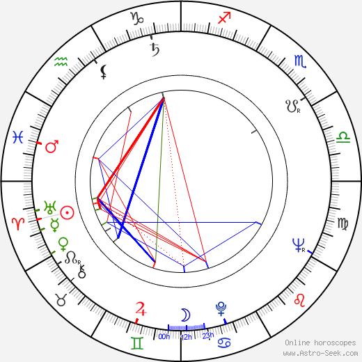 Sonja Korenčiová-Poloniová день рождения гороскоп, Sonja Korenčiová-Poloniová Натальная карта онлайн