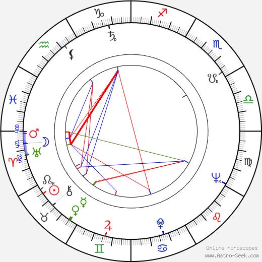 Vladimir Boganov astro natal birth chart, Vladimir Boganov horoscope, astrology