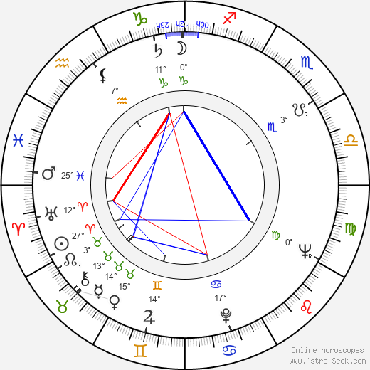 Vlastimil Dejdar birth chart, biography, wikipedia 2019, 2020