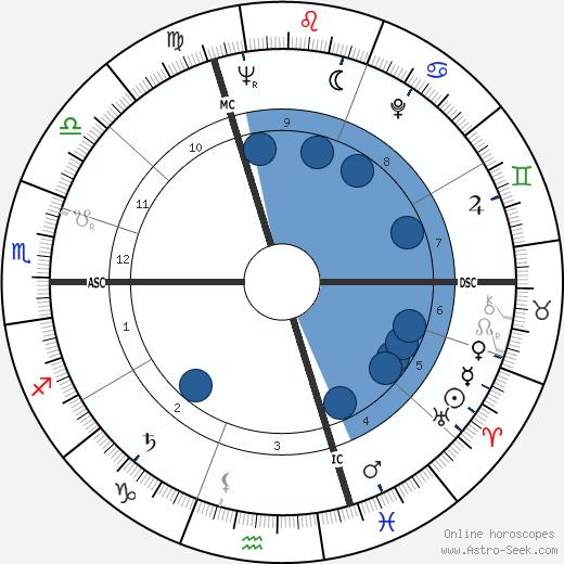 Yves Rocher wikipedia, horoscope, astrology, instagram