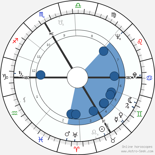 André Briend wikipedia, horoscope, astrology, instagram